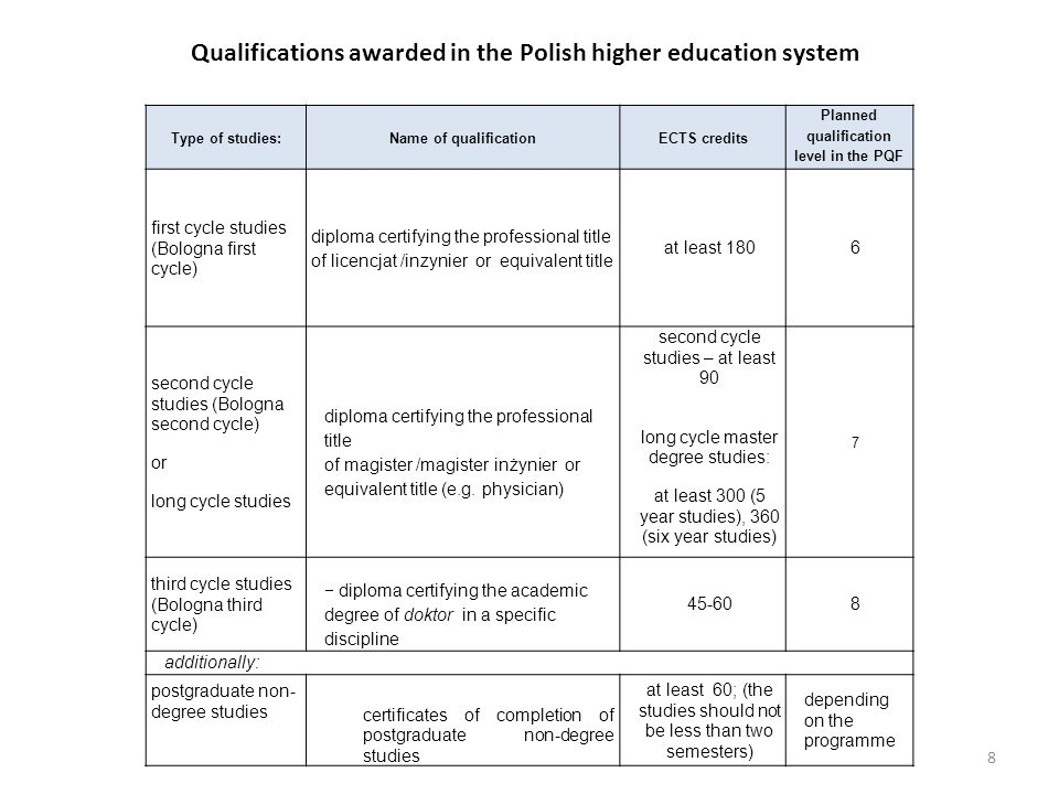 Qualifications awarded in the Polish higher education system