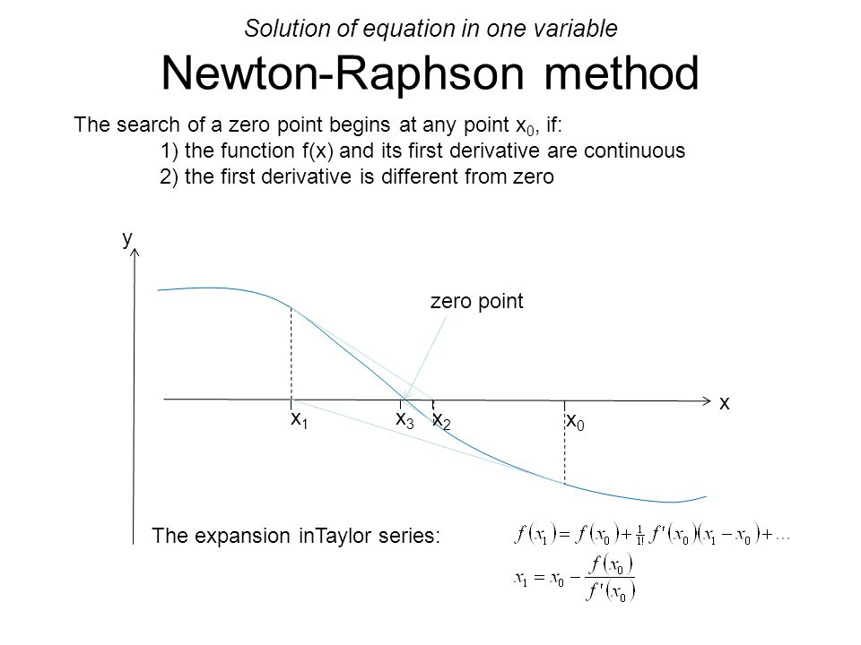 Solution of equation in one variable Newton-Raphson method