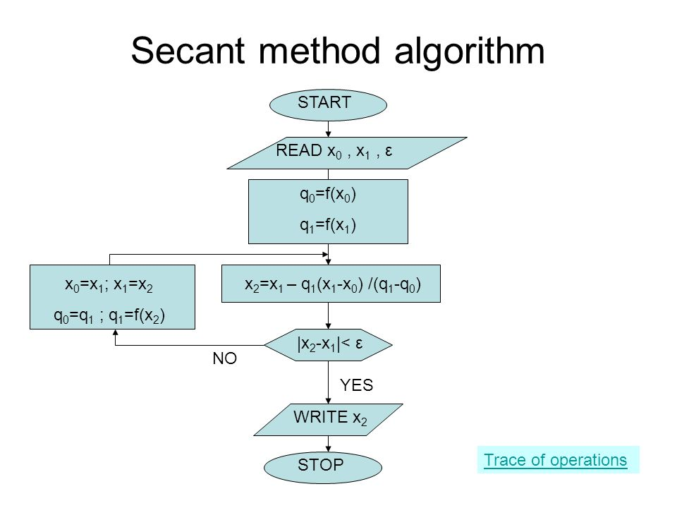 Secant method algorithm