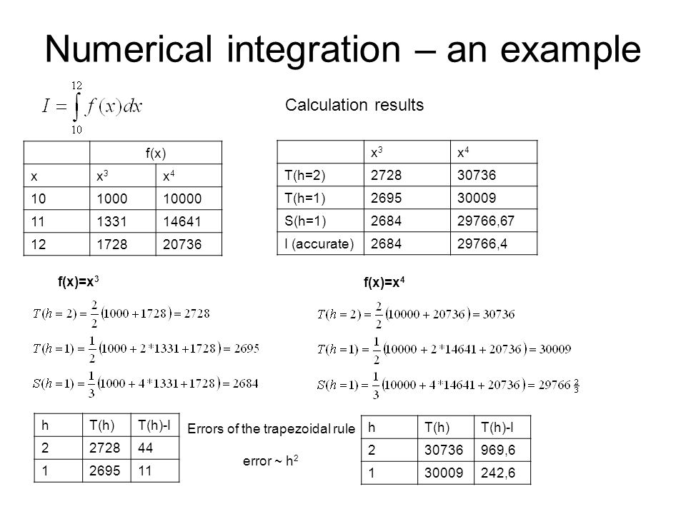 Numerical integration – an example