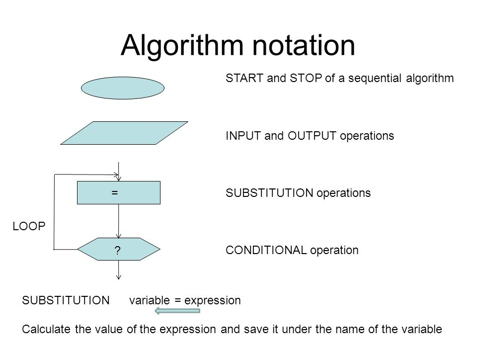 Algorithm notation START and STOP of a sequential algorithm
