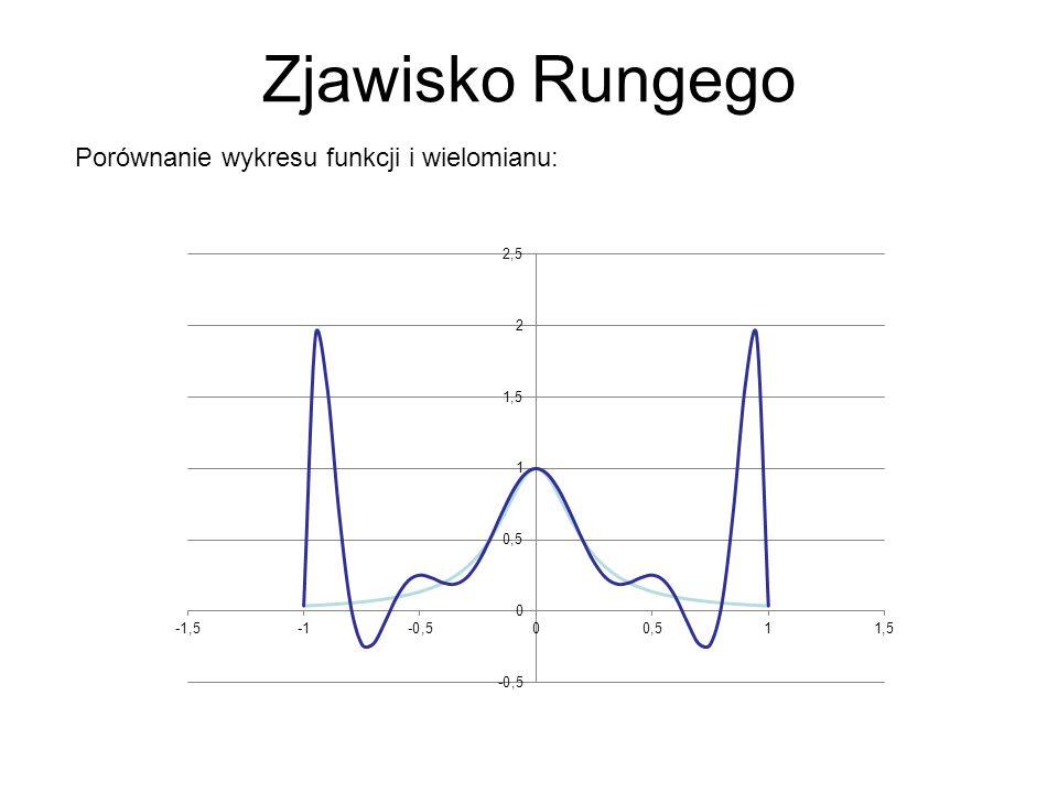 Zjawisko Rungego Porównanie wykresu funkcji i wielomianu: