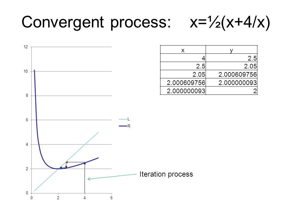 Convergent process: x=½(x+4/x)