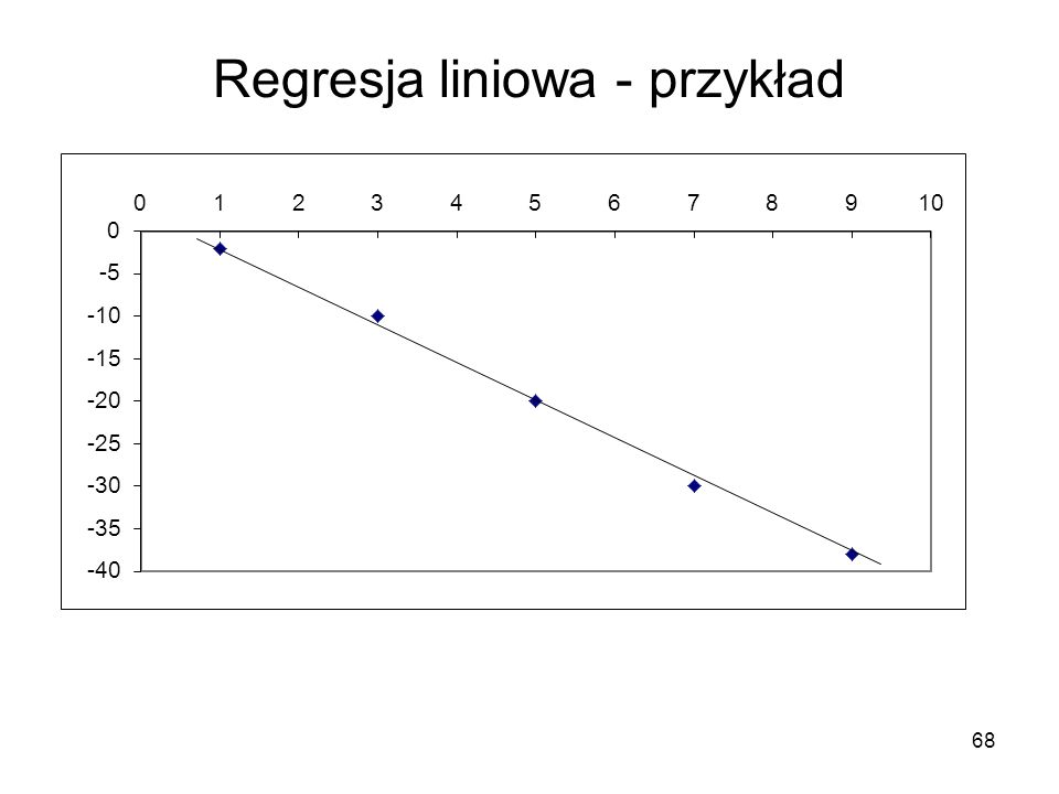 Regresja liniowa - przykład