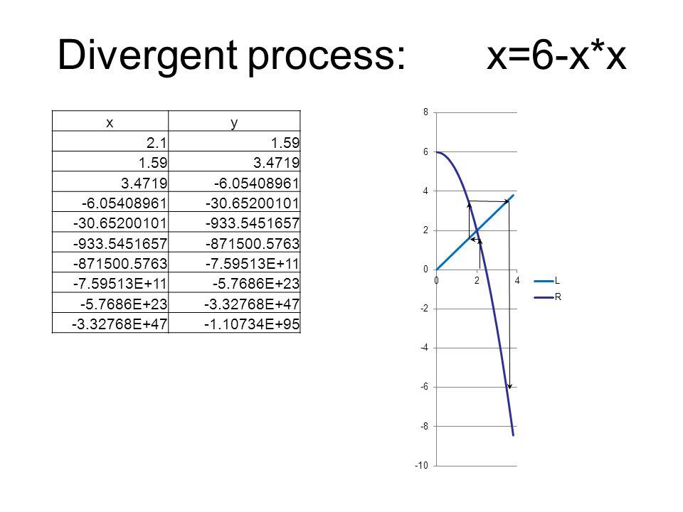 Divergent process: x=6-x*x