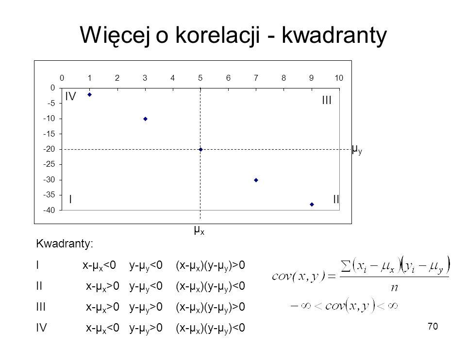 Więcej o korelacji - kwadranty