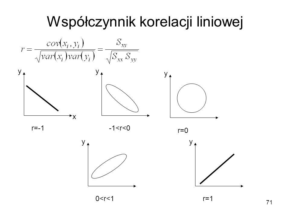 Współczynnik korelacji liniowej