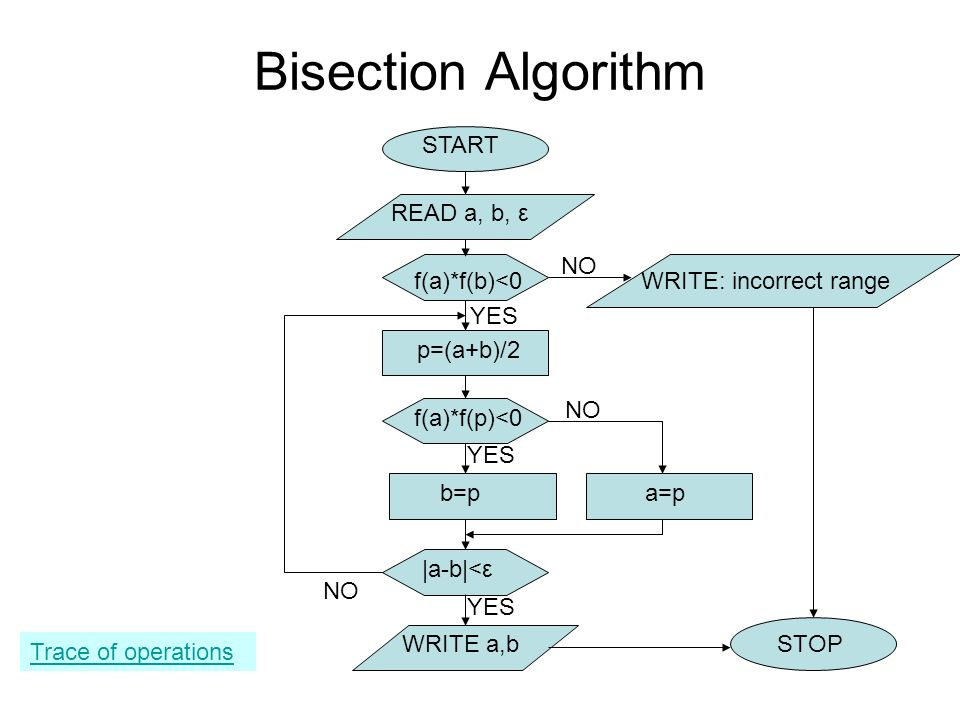 Bisection Algorithm START READ a, b, ε NO f(a)*f(b)<0