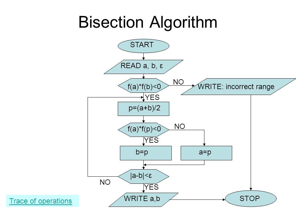Bisection Algorithm START READ a, b, ε NO f(a)*f(b)<0