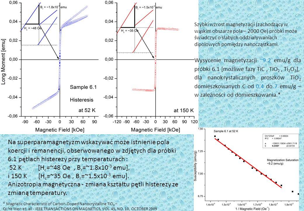 Szybki wzrost magnetyzacji (zachodzący w wąskim obszarze pola – 2000 Oe) próbki może świadczyć o słabych oddziaływaniach dipolowych pomiędzy nanocząstkami.