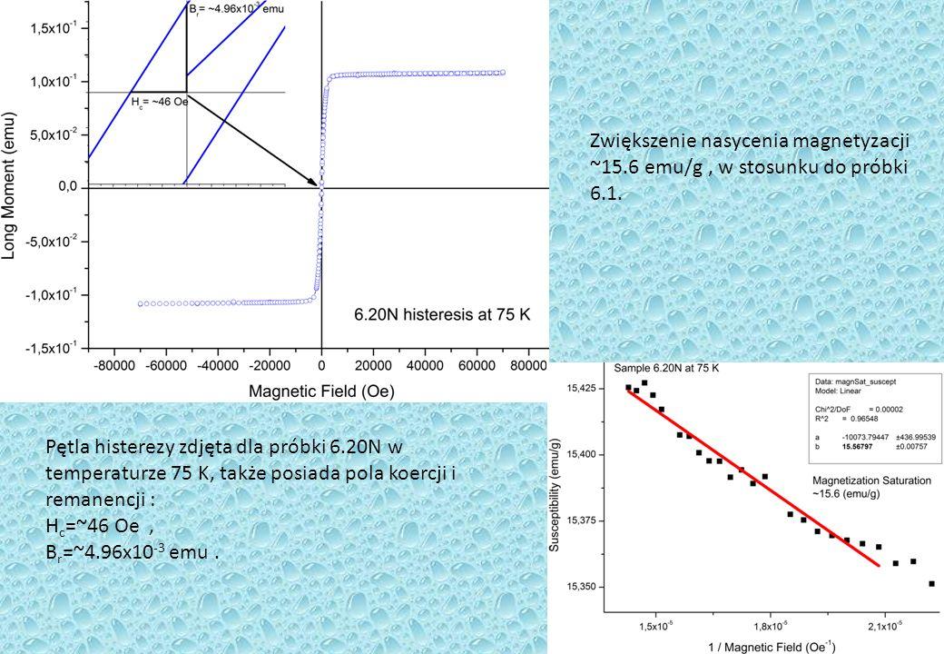 Zwiększenie nasycenia magnetyzacji ~15
