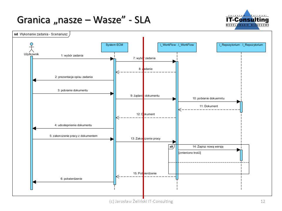"""Granica """"nasze – Wasze - SLA"""
