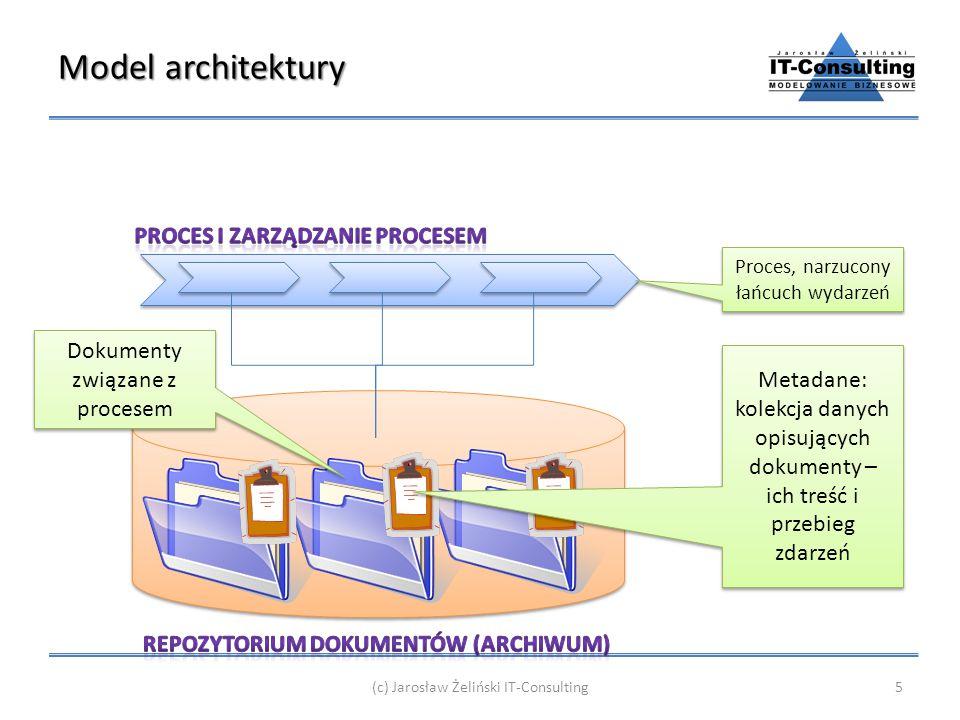 Model architektury Proces i zarządzanie procesem