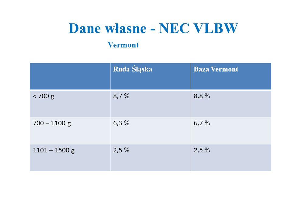 Dane własne - NEC VLBW Vermont Ruda Śląska Baza Vermont < 700 g