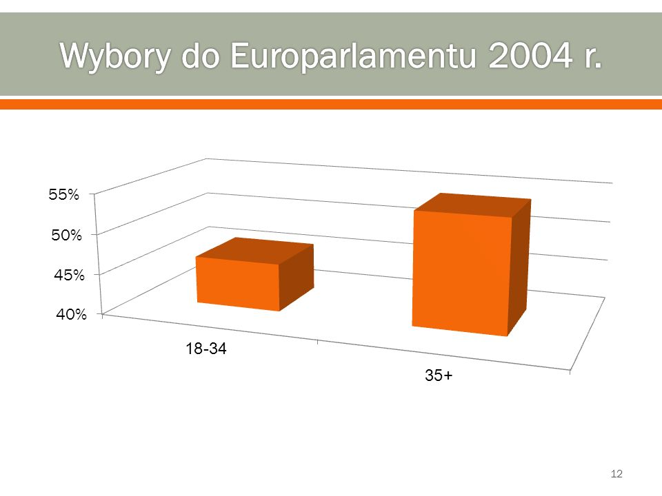 Wybory do Europarlamentu 2004 r.