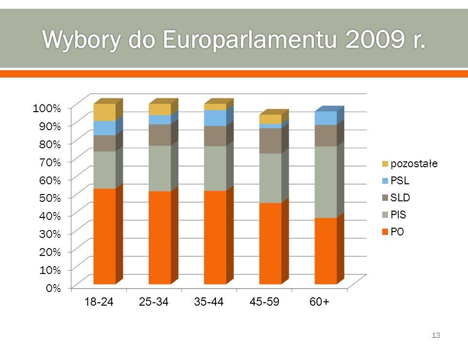 Wybory do Europarlamentu 2009 r.