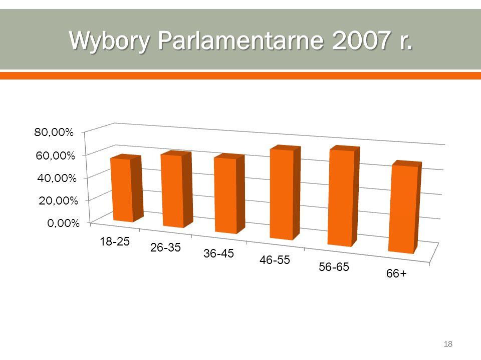 Wybory Parlamentarne 2007 r.