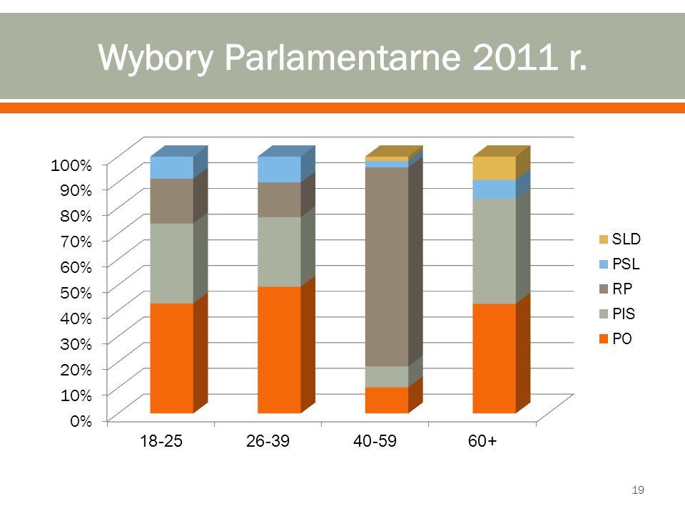 Wybory Parlamentarne 2011 r.