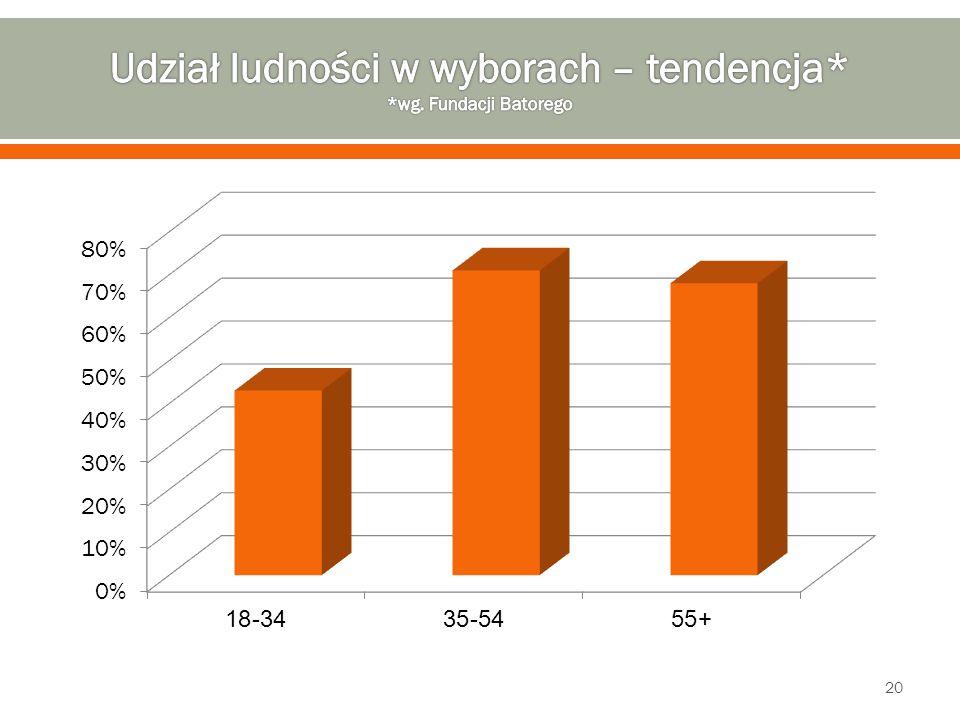Udział ludności w wyborach – tendencja* *wg. Fundacji Batorego
