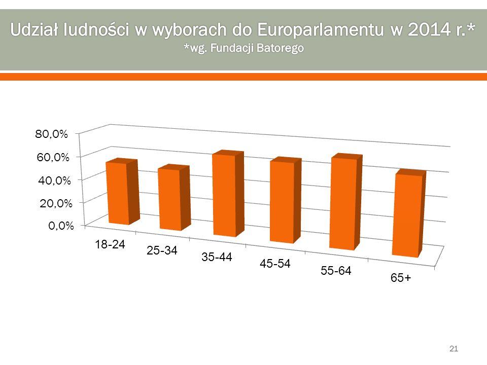 Udział ludności w wyborach do Europarlamentu w 2014 r. wg