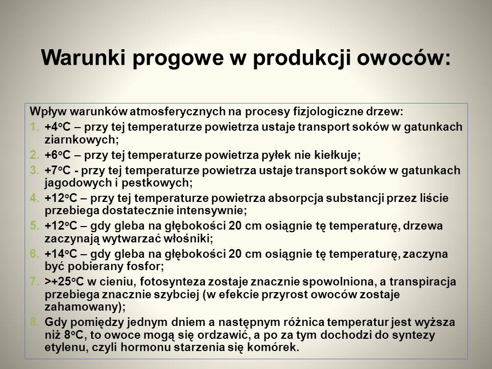 Warunki progowe w produkcji owoców: