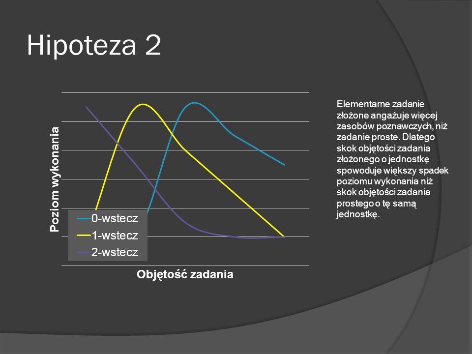 Hipoteza 2