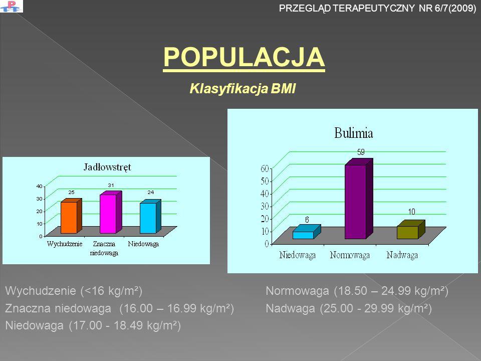POPULACJA Klasyfikacja BMI Wychudzenie (<16 kg/m²)