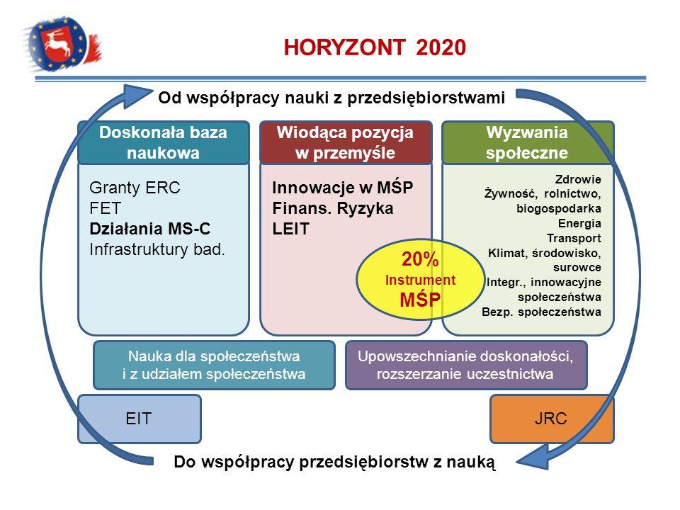 HORYZONT 2020 20% Instrument MŚP