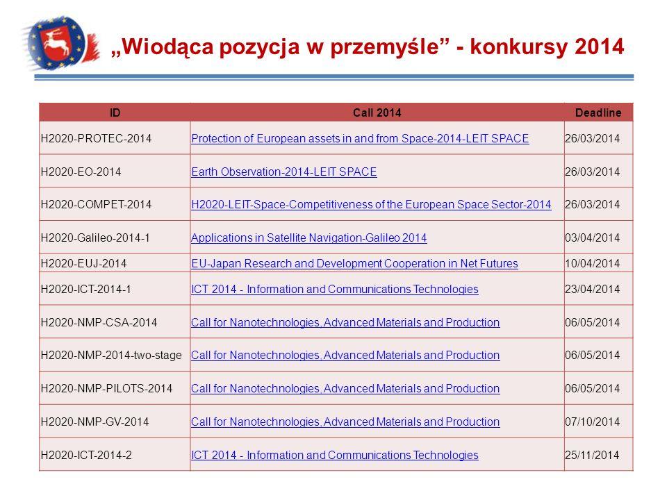 """""""Wiodąca pozycja w przemyśle - konkursy 2014"""