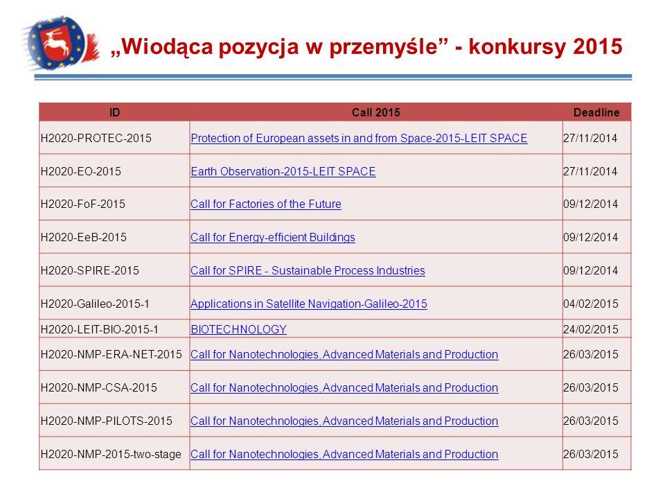 """""""Wiodąca pozycja w przemyśle - konkursy 2015"""