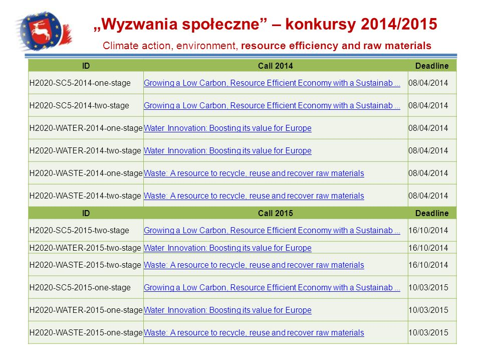 """Wyzwania społeczne – konkursy 2014/2015 Climate action, environment, resource efficiency and raw materials"