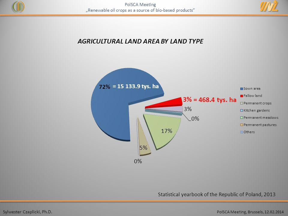 AGRICULTURAL LAND AREA BY LAND TYPE