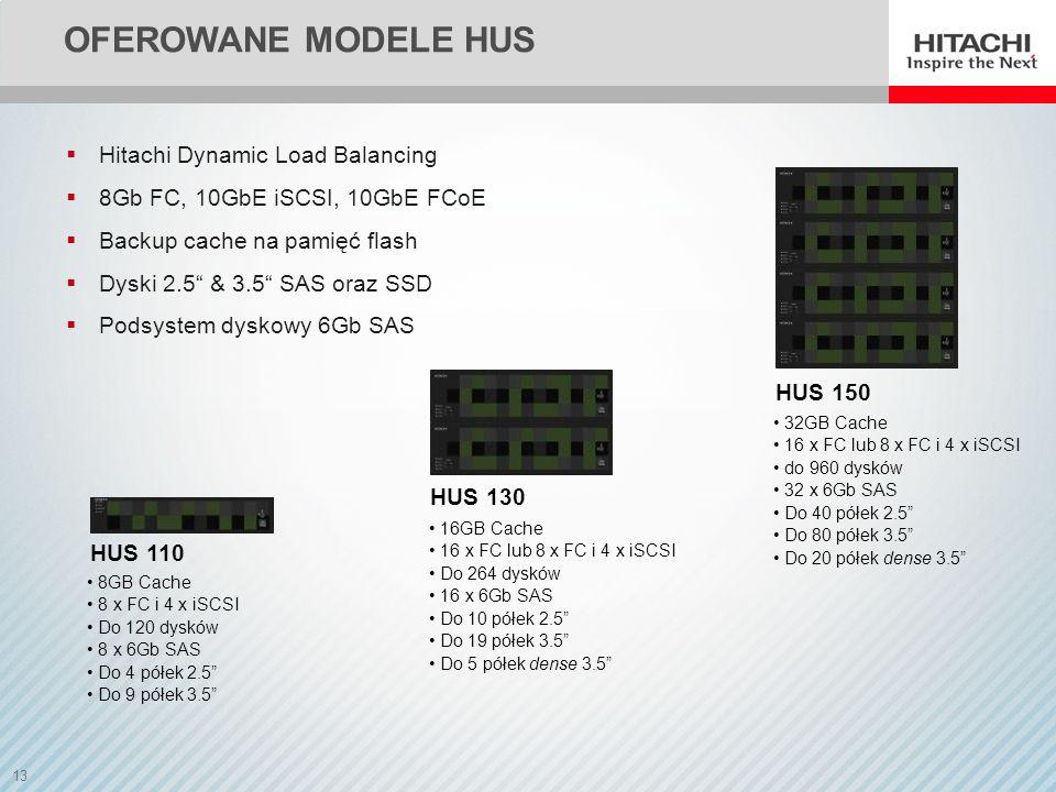 Oferowane modele HUS HUS 150 HUS 130 HUS 110