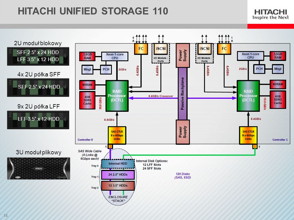 Hitachi unified storage 110