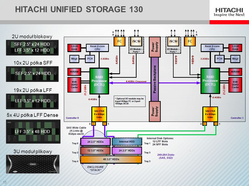 Hitachi unified storage 130