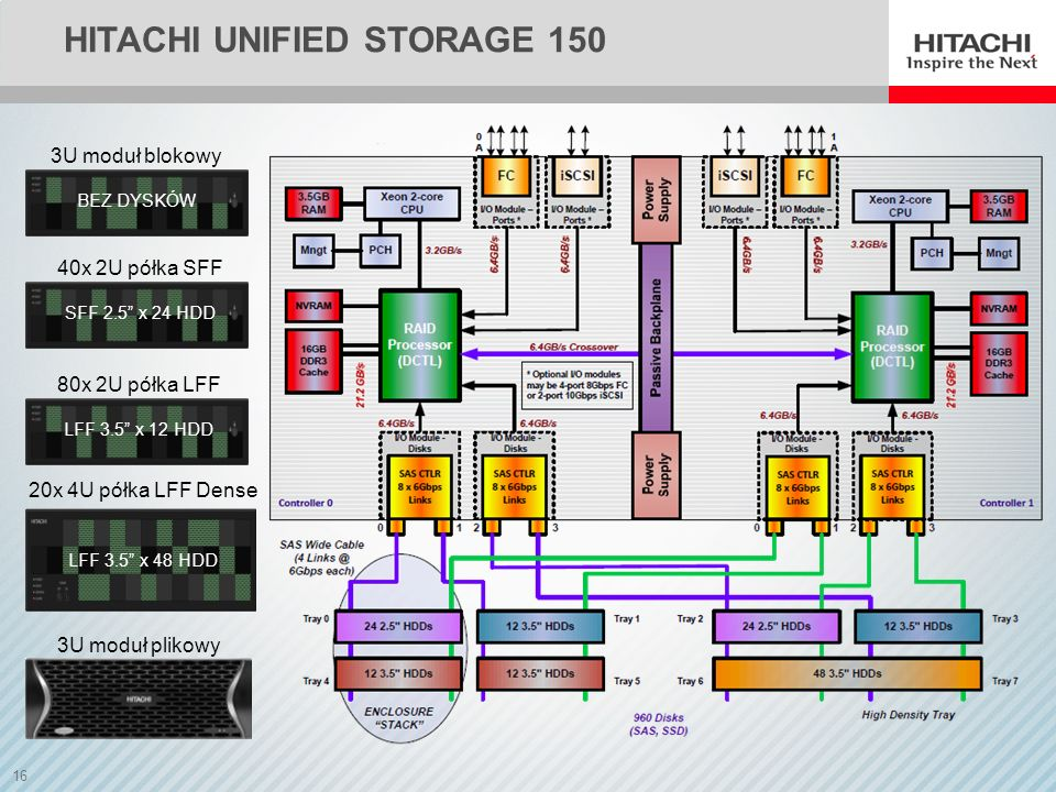 Hitachi unified storage 150