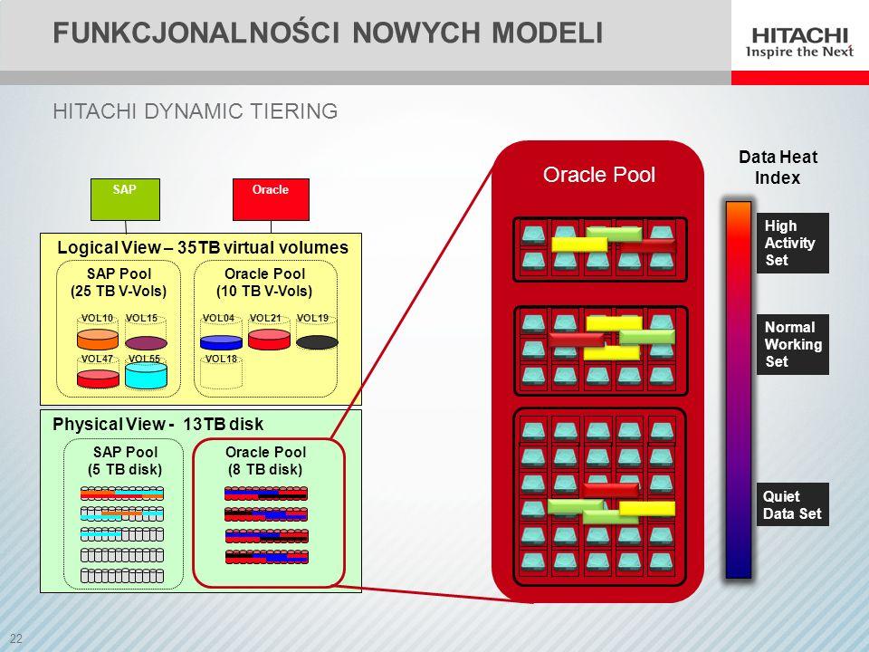 FUNKCJonalności nowych modeli