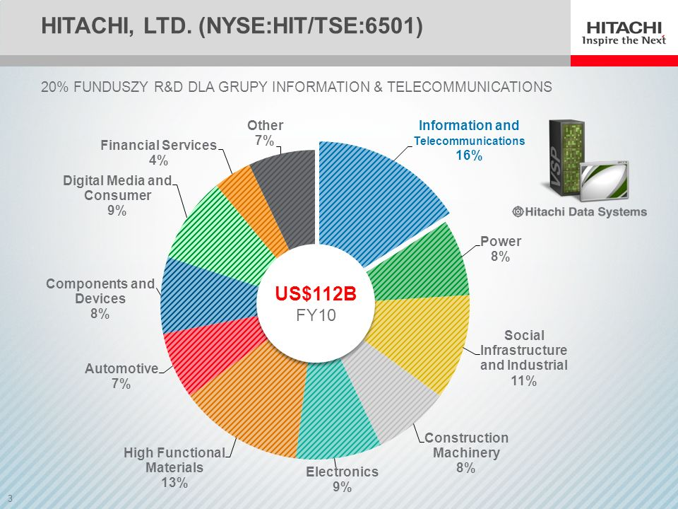 Hitachi, Ltd. (NYSE:HIT/TSE:6501)