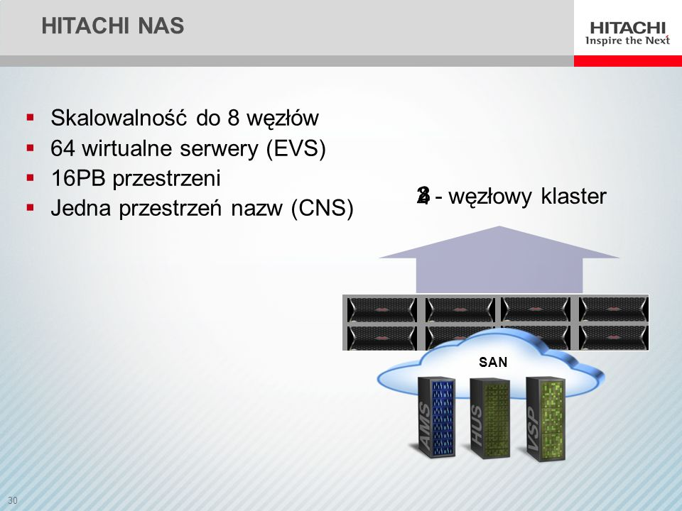 Skalowalność do 8 węzłów 64 wirtualne serwery (EVS) 16PB przestrzeni