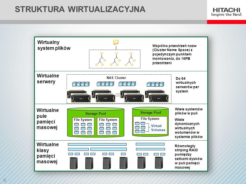 struktura wirtualizacyjna