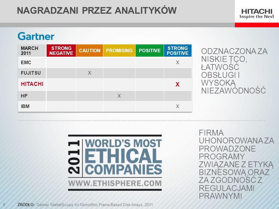 Nagradzani przez analityków