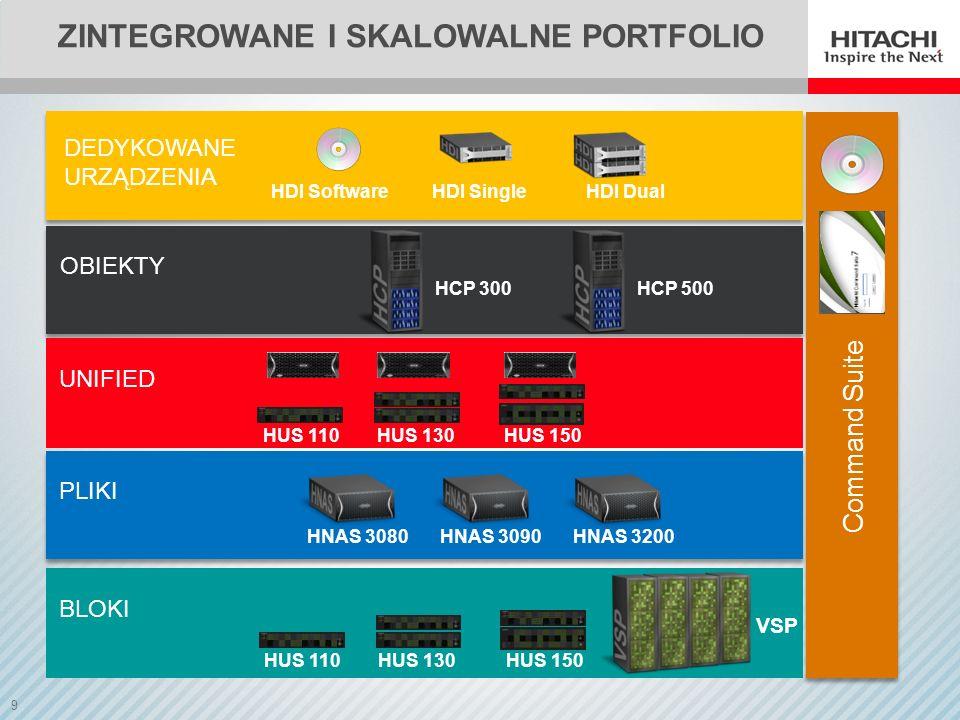 Zintegrowane i skalowalne portfolio