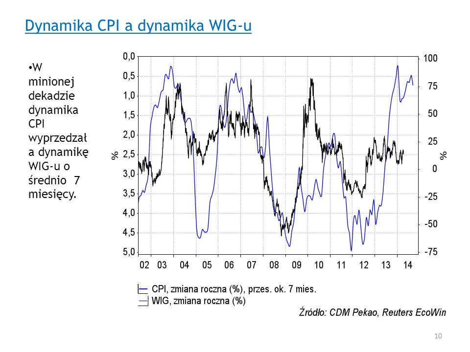 Dynamika CPI a dynamika WIG-u