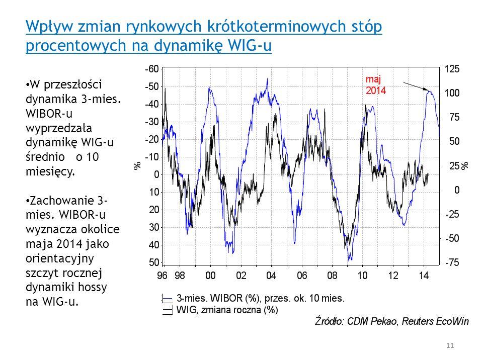 Wpływ zmian rynkowych krótkoterminowych stóp procentowych na dynamikę WIG-u