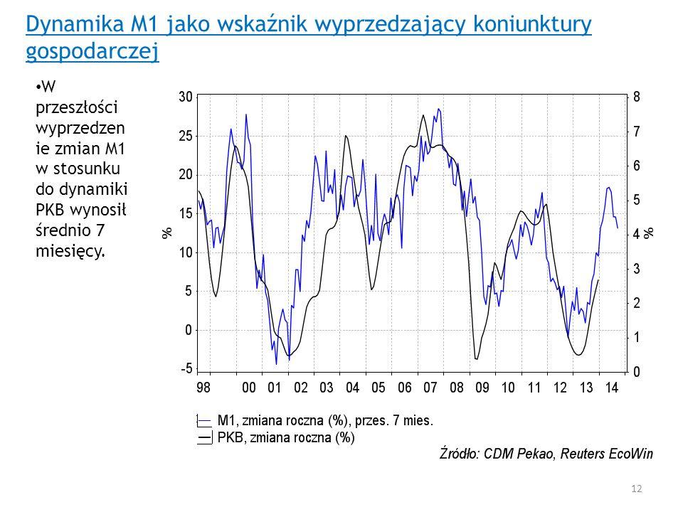 Dynamika M1 jako wskaźnik wyprzedzający koniunktury gospodarczej