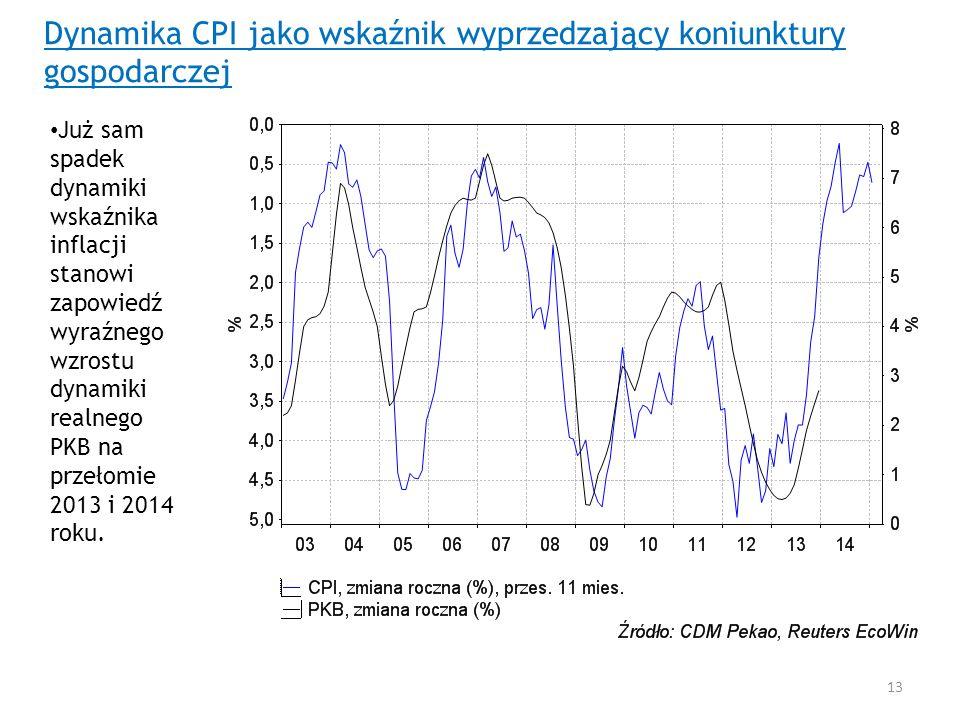 Dynamika CPI jako wskaźnik wyprzedzający koniunktury gospodarczej