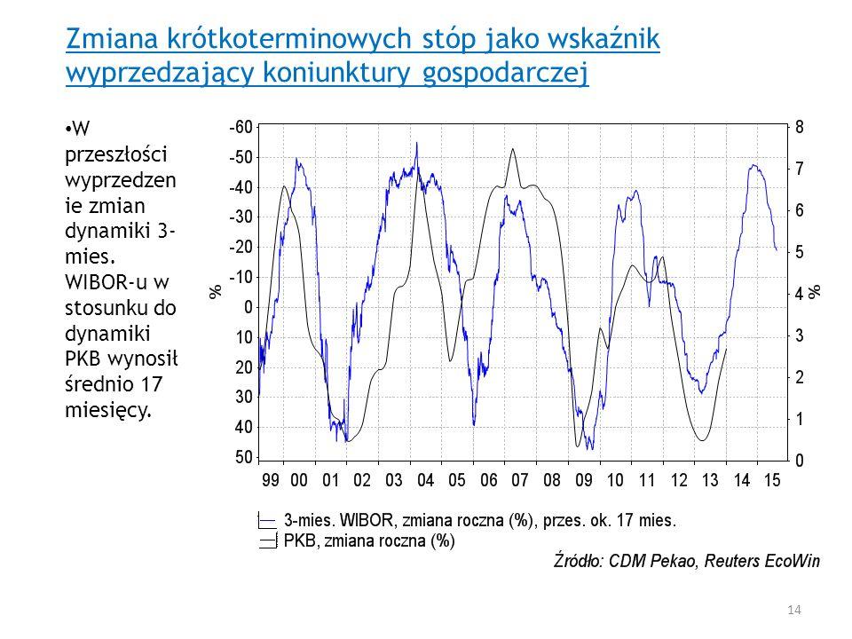 Zmiana krótkoterminowych stóp jako wskaźnik wyprzedzający koniunktury gospodarczej