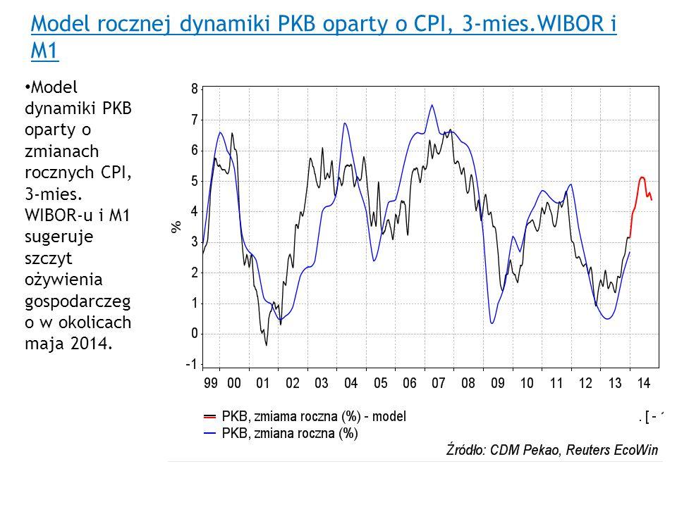 Model rocznej dynamiki PKB oparty o CPI, 3-mies.WIBOR i M1