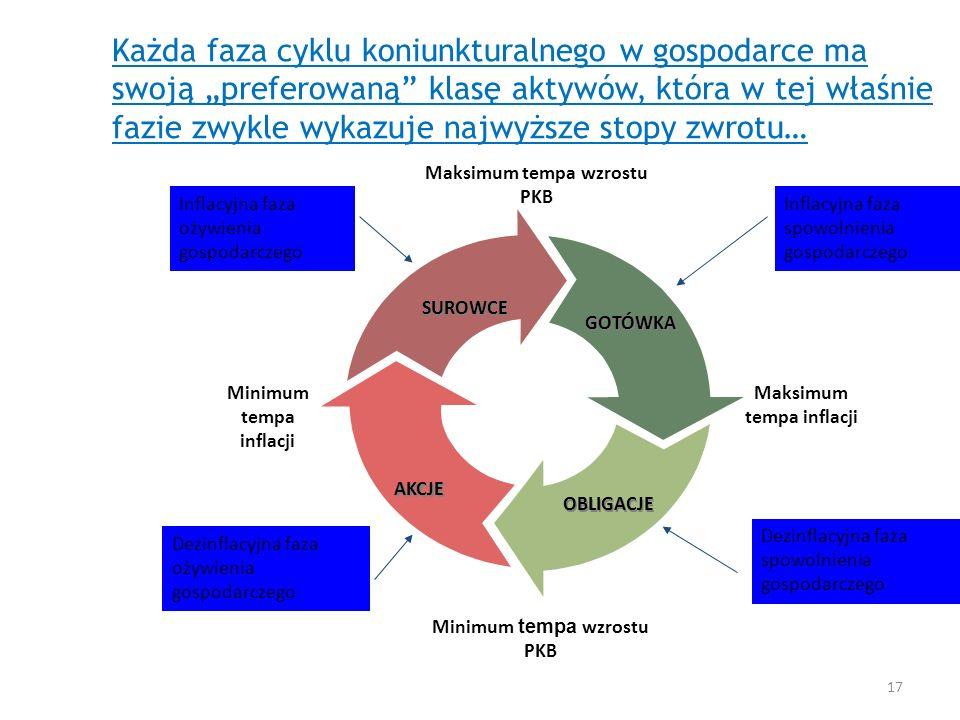 """Każda faza cyklu koniunkturalnego w gospodarce ma swoją """"preferowaną klasę aktywów, która w tej właśnie fazie zwykle wykazuje najwyższe stopy zwrotu…"""