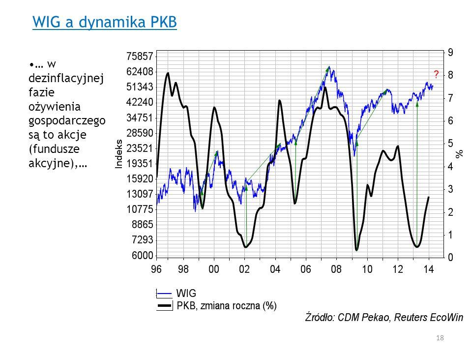 WIG a dynamika PKB … w dezinflacyjnej fazie ożywienia gospodarczego są to akcje (fundusze akcyjne),…